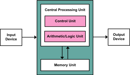 Architecture Of The Central Processing Unit  Cpu