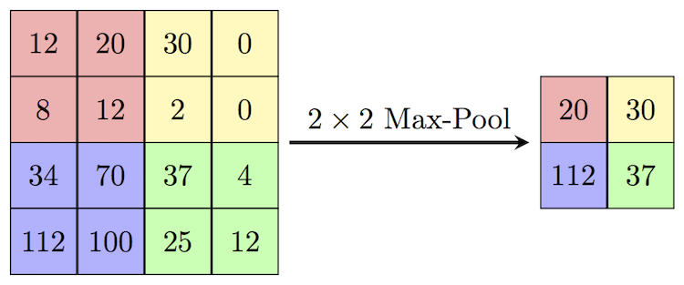 Max-pooling / Pooling - Computer Science Wiki