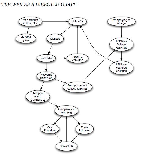 Ex Le Of A Web Diagram