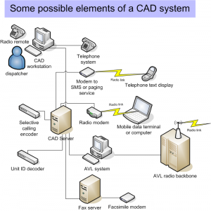 Computer Aided Dispatch Cad Computer Science Wiki