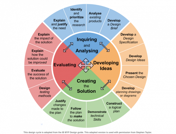 New-MYP-Design-Cycle.png
